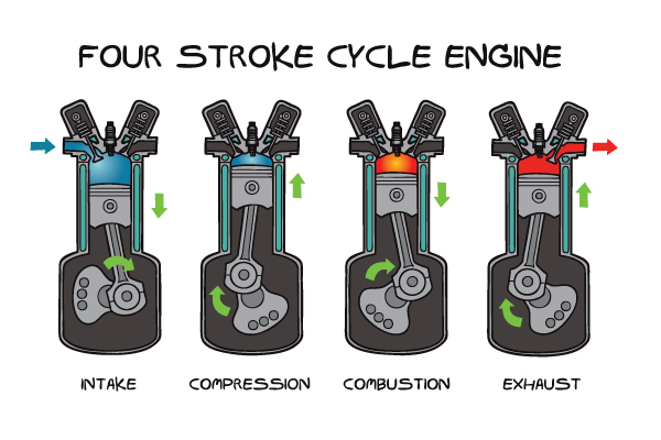 four stroke engine cycle  four  free engine image for user