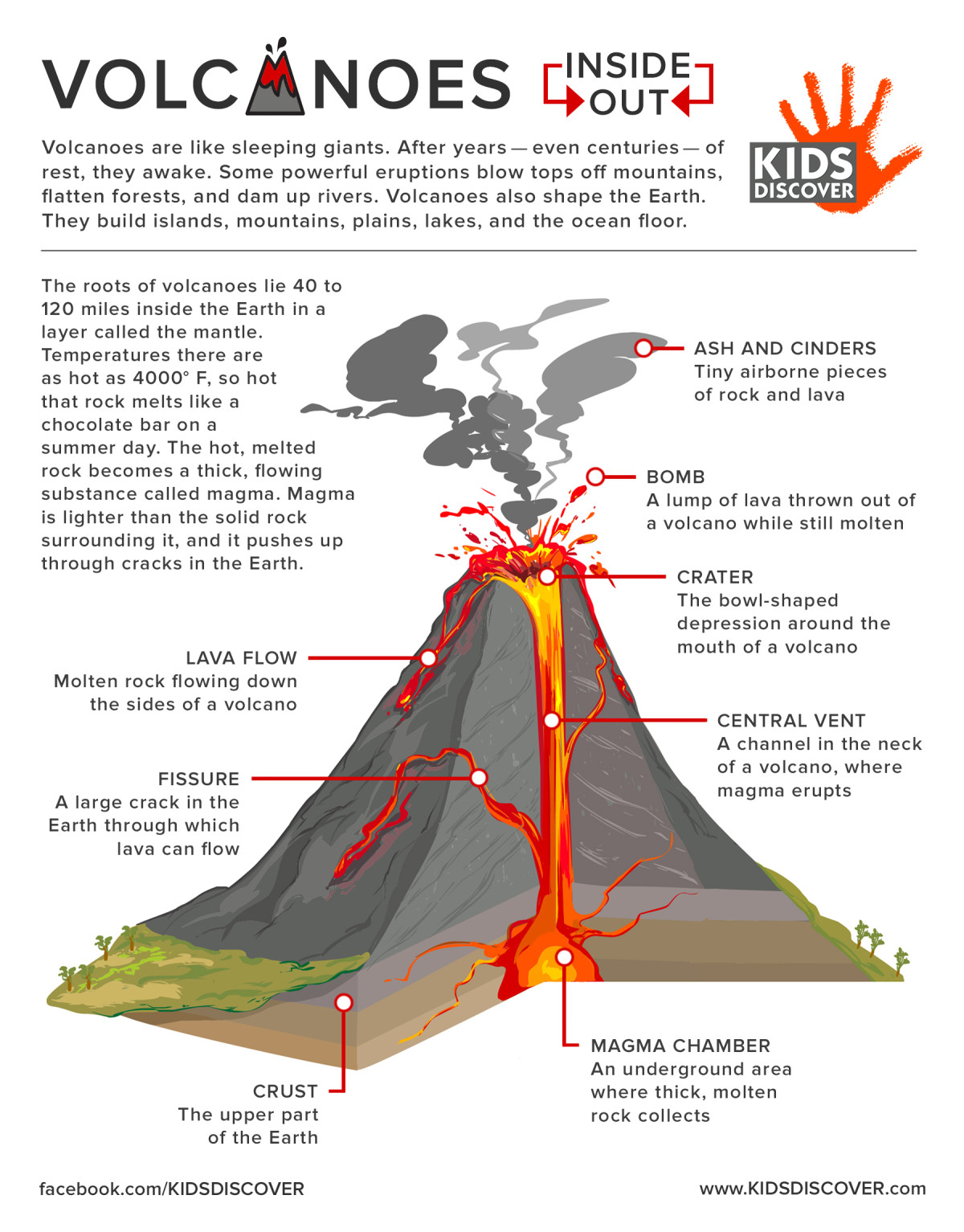 types of volcanoes present on earth essay